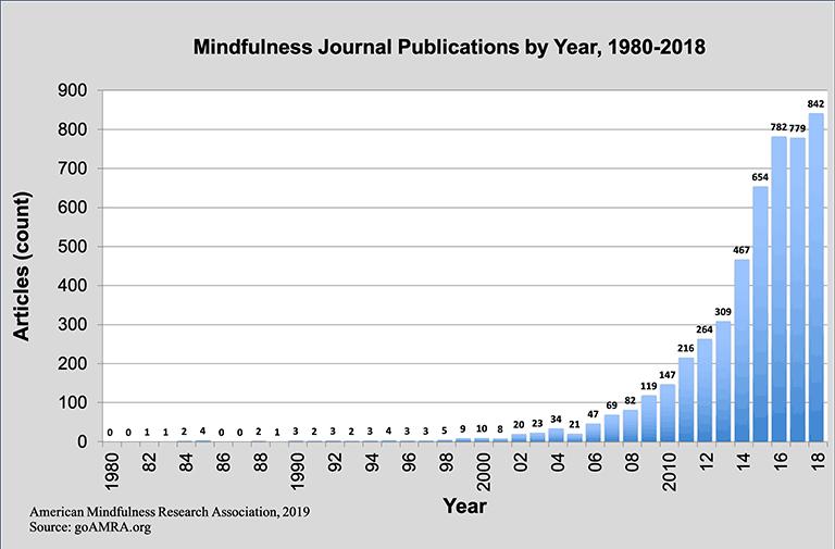 פרסומים אודות מיינדפולנס